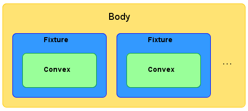 Figure 1: The composition of a Body